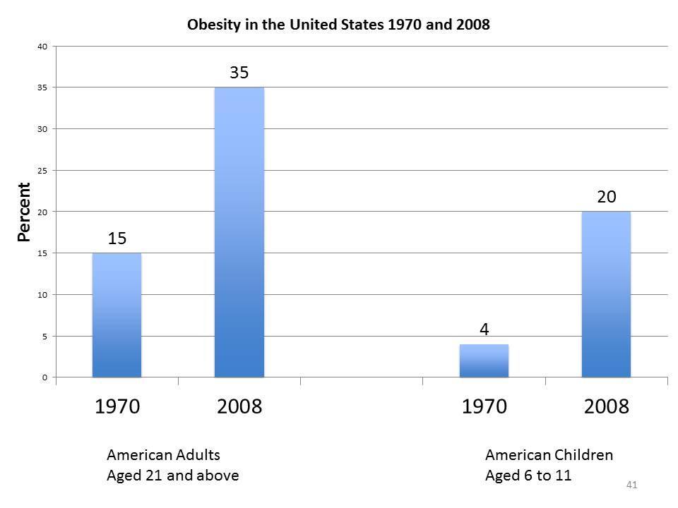 obesity chart