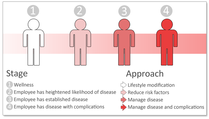 Integrated Health Management - 4 stages chart