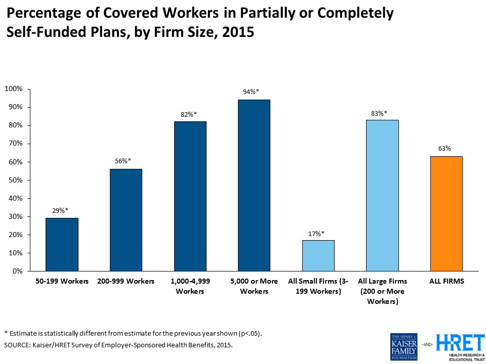 kaiser graph on self funded employers