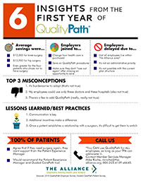 Six Insights from the First Year of QualityPath