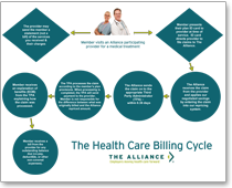 health care billing cycle chart