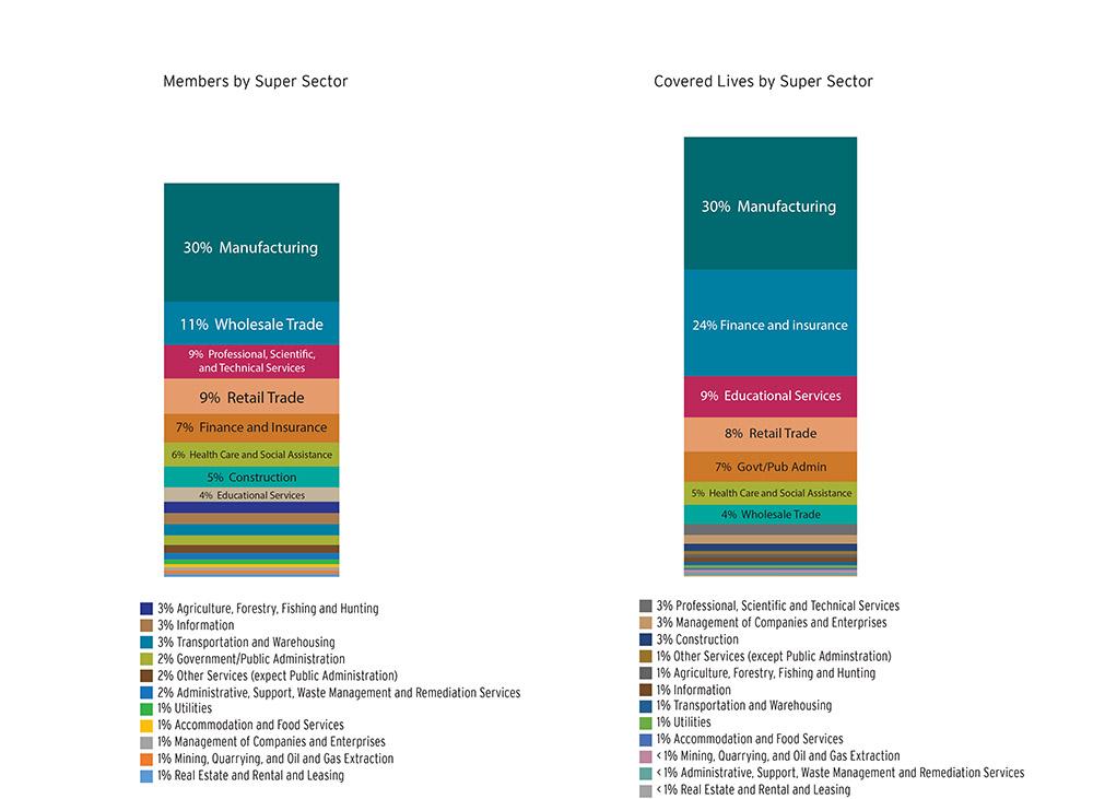 Alliance Membership NAICS distribution charts