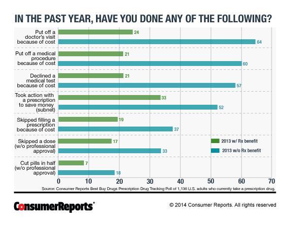 Consumer Reports prescription drug poll chart 1