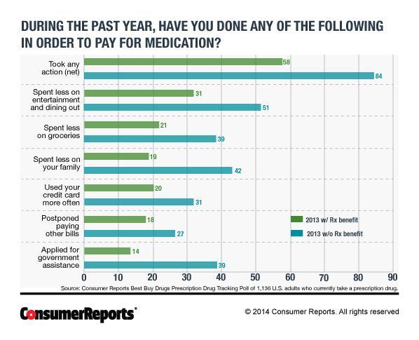 Consumer Reports prescription drug poll chart 2