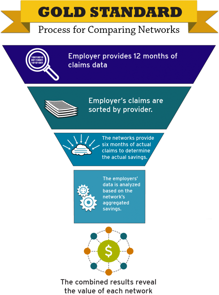evaluate a provider network
