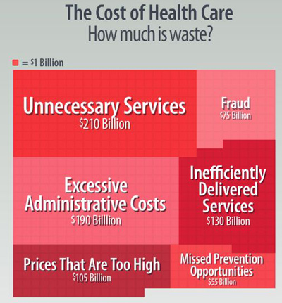 The Cost of Health Care - how much is waste