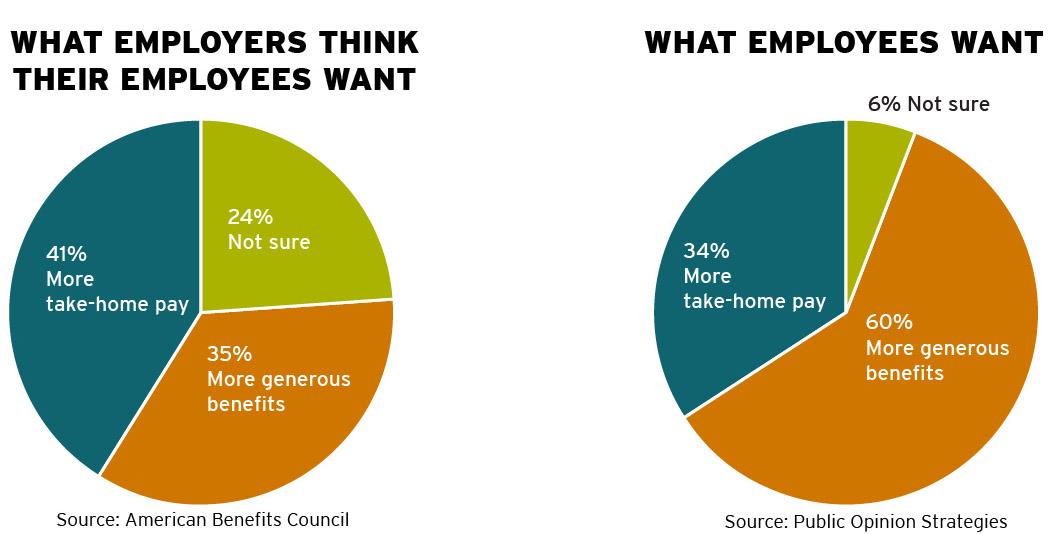 employer-employee graphs